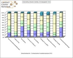 Contactcenter_Investitionsstudie: aktuelle Herausforderungen 2012