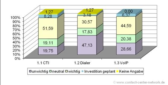 Contactcenter Investitionsstudie 2013 – Teil 2: Telekommunikation - CTI, Dialer, VoIP (1/2)