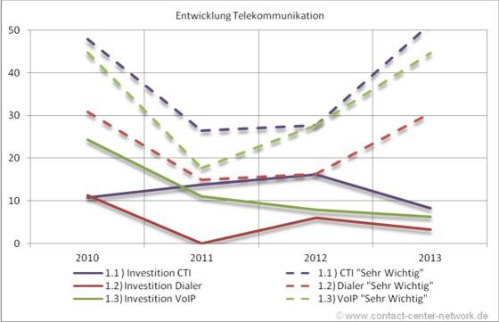 Contact Center Investitionsstudie 2013: geplante Investitionen in Telekommunikation im Jahresvergleich in %