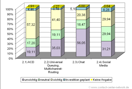 Contactcenter Investitionsstudie 2013 – Teil 3: Unified Communications (1/4)