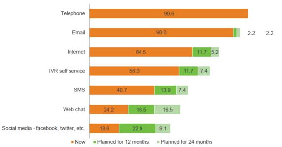Welche Kommunikationskanäle werden aktuell im Contactcenter unterstützt?