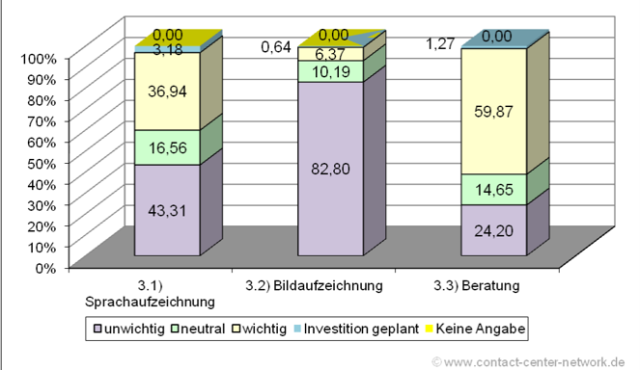 geplanter Investitionsbedarf 2013 in Controlling, Reporting, Monitoring in %