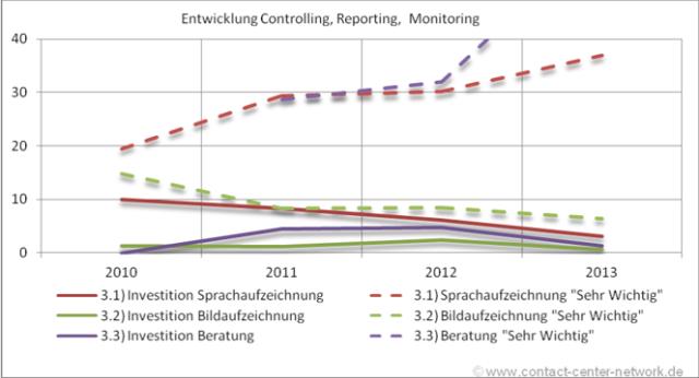 geplante Investitionen in Controlling, Reporting etc. im Jahresvergleich in %