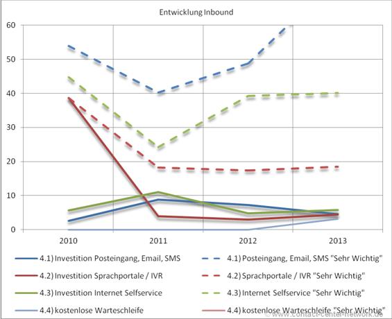 Contactcenter Investitionsstudie 2013 – Teil 5: Inbound (4/5)