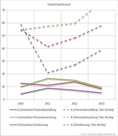 geplante Investitionen im Bereich Personal im Jahresvergleich in %