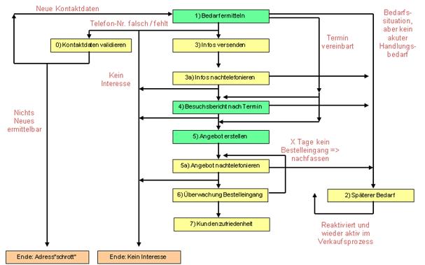 Grutzeck-Software:_CRM_Vertriebsprozess