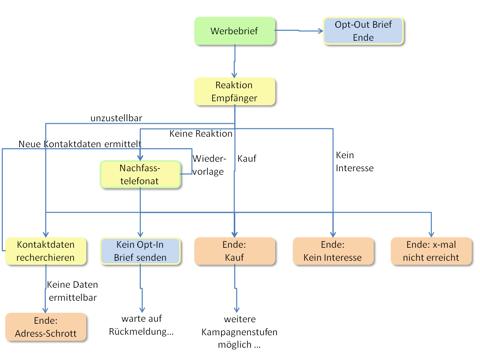 Datenschutz konformes Kampagnenmanagment-Ablauf mit Berücksichtigung Opt-In