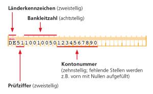 Aufbau der 22-stelligen IBAN. Q: www.SepaDeutschland.de