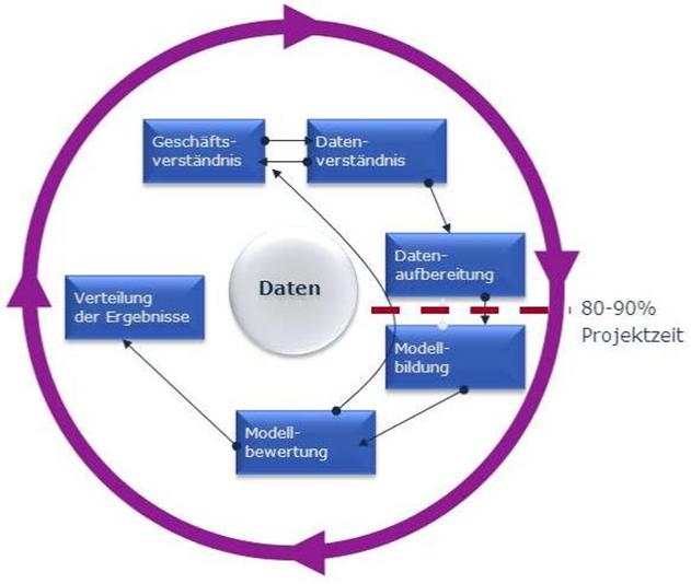 CRISP-DM Modell