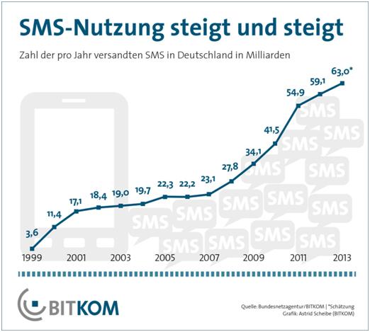 SMS Nutzung steigt und steigt
