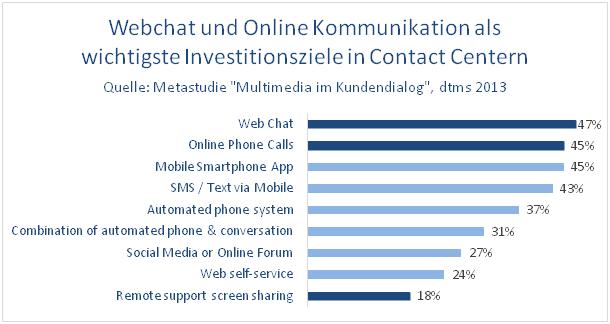 Webchat und Online Kommunikation als wichtige Ziele im Contact Center