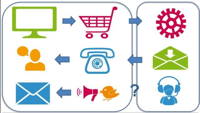 Multikanal Online Bestellprozess (C) Grutzeck