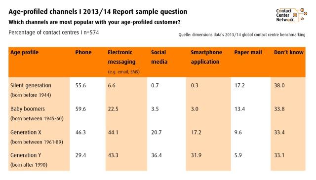 Q: Dimension Data Global Contact Center Report 2013/2014: bevorzugter Kommunikationskanal je Altersgruppe