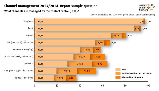Q: Dimension Data Global Contact Center Report 2013/2014: Nutzung von Kommunikationskanälen im Contact Center