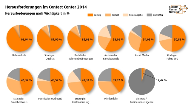Contact Center Investitionsstudie: Herausforderungen 2014