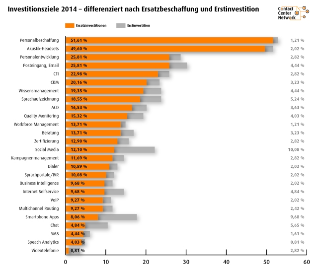 Contact Center Investitionsstudie: Imvestitionen 2014 differenziert nach Erstbeschaffung & Ersatzinvestitionen
